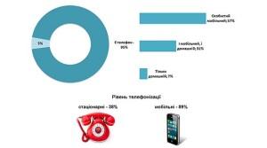 stats_tel